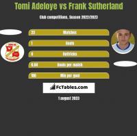 Tomi Adeloye vs Frank Sutherland h2h player stats