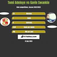 Tomi Adeloye vs Gavin Swankie h2h player stats