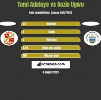 Tomi Adeloye vs Gozie Ugwu h2h player stats
