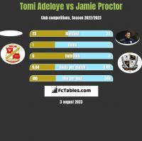 Tomi Adeloye vs Jamie Proctor h2h player stats