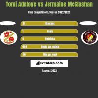 Tomi Adeloye vs Jermaine McGlashan h2h player stats