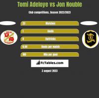 Tomi Adeloye vs Jon Nouble h2h player stats