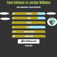 Tomi Adeloye vs Jordan Williams h2h player stats