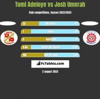 Tomi Adeloye vs Josh Umerah h2h player stats