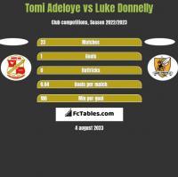 Tomi Adeloye vs Luke Donnelly h2h player stats