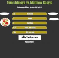 Tomi Adeloye vs Matthew Kosylo h2h player stats