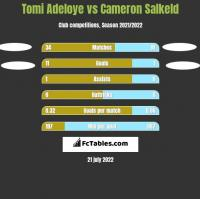 Tomi Adeloye vs Cameron Salkeld h2h player stats