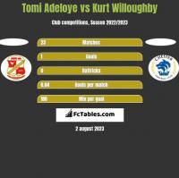 Tomi Adeloye vs Kurt Willoughby h2h player stats