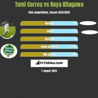 Tomi Correa vs Koya Kitagawa h2h player stats