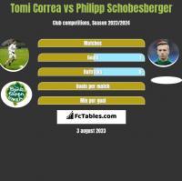 Tomi Correa vs Philipp Schobesberger h2h player stats