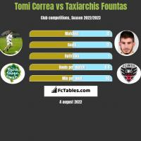 Tomi Correa vs Taxiarchis Fountas h2h player stats