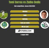 Tomi Correa vs Zlatko Dedic h2h player stats