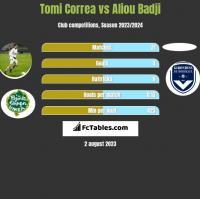 Tomi Correa vs Aliou Badji h2h player stats