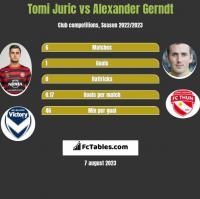 Tomi Juric vs Alexander Gerndt h2h player stats