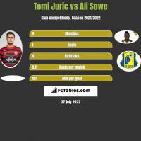 Tomi Juric vs Ali Sowe h2h player stats