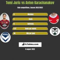 Tomi Juric vs Anton Karachanakov h2h player stats