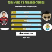 Tomi Juric vs Armando Sadiku h2h player stats