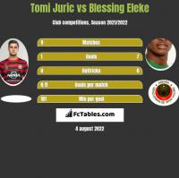 Tomi Juric vs Blessing Eleke h2h player stats