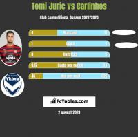 Tomi Juric vs Carlinhos h2h player stats