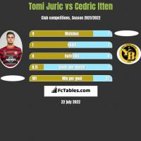 Tomi Juric vs Cedric Itten h2h player stats
