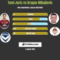 Tomi Juric vs Dragan Mihajlovic h2h player stats