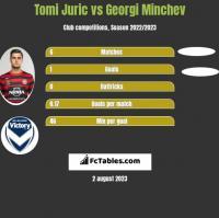 Tomi Juric vs Georgi Minchev h2h player stats