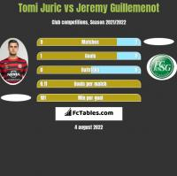 Tomi Juric vs Jeremy Guillemenot h2h player stats