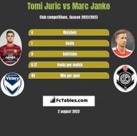 Tomi Juric vs Marc Janko h2h player stats
