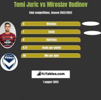 Tomi Juric vs Miroslav Budinov h2h player stats