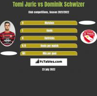 Tomi Juric vs Dominik Schwizer h2h player stats