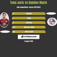 Tomi Juric vs Damien Marie h2h player stats