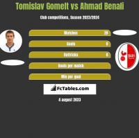 Tomislav Gomelt vs Ahmad Benali h2h player stats
