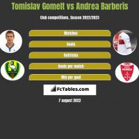 Tomislav Gomelt vs Andrea Barberis h2h player stats