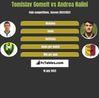 Tomislav Gomelt vs Andrea Nalini h2h player stats