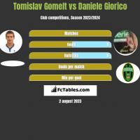 Tomislav Gomelt vs Daniele Giorico h2h player stats