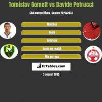 Tomislav Gomelt vs Davide Petrucci h2h player stats