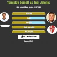 Tomislav Gomelt vs Enej Jelenic h2h player stats