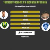 Tomislav Gomelt vs Giovanni Crociata h2h player stats