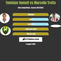 Tomislav Gomelt vs Marcello Trotta h2h player stats