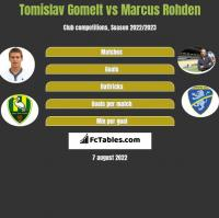Tomislav Gomelt vs Marcus Rohden h2h player stats