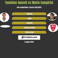 Tomislav Gomelt vs Mario Sampirisi h2h player stats