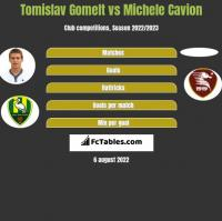 Tomislav Gomelt vs Michele Cavion h2h player stats