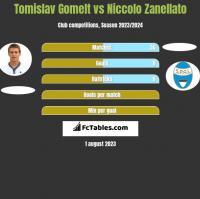 Tomislav Gomelt vs Niccolo Zanellato h2h player stats
