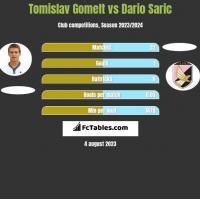 Tomislav Gomelt vs Dario Saric h2h player stats