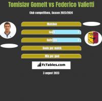 Tomislav Gomelt vs Federico Valietti h2h player stats