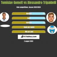 Tomislav Gomelt vs Alessandro Tripaldelli h2h player stats