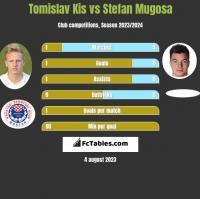 Tomislav Kis vs Stefan Mugosa h2h player stats