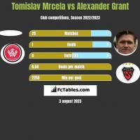 Tomislav Mrcela vs Alexander Grant h2h player stats