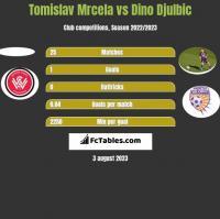 Tomislav Mrcela vs Dino Djulbic h2h player stats