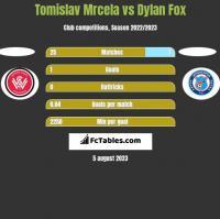 Tomislav Mrcela vs Dylan Fox h2h player stats